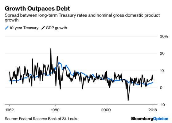 The U.S. Can Take on a Lot More Debt Within Limits