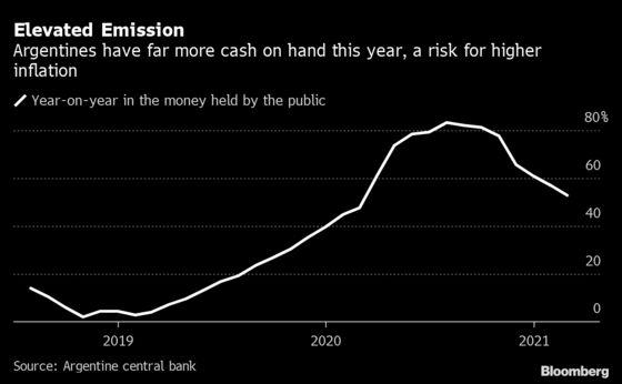 Argentina's Central Bank Move Raises Inflation Concerns