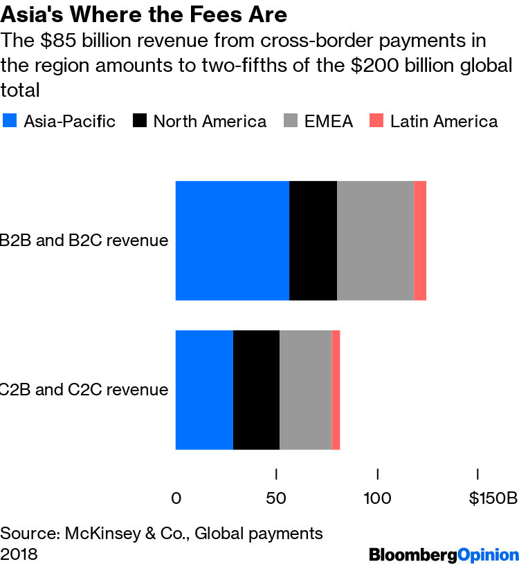Fintech Eyes Banks' $124 Trillion of Transfer Payments - Bloomberg