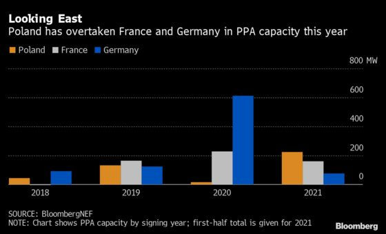 Clean-Power Deals Are Booming in Europe's Coal Countries