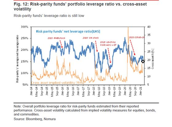 Risk-Parity Quants Hammered by Stocks and Bonds Moving Together