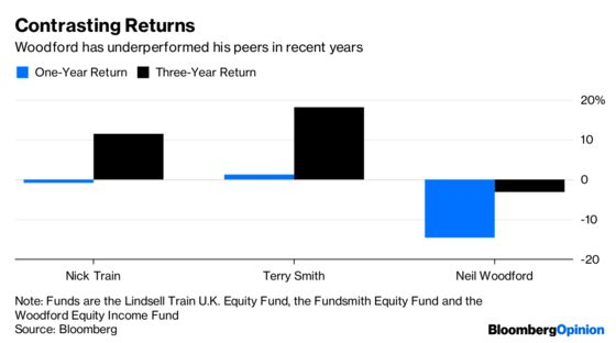 The Folly of Investment Platforms