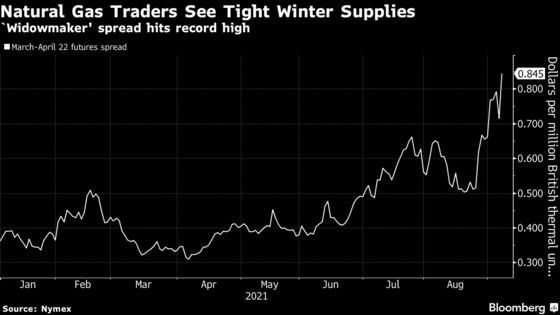 'Widowmaker' Natural Gas Spread Doubles as Traders Eye Winter