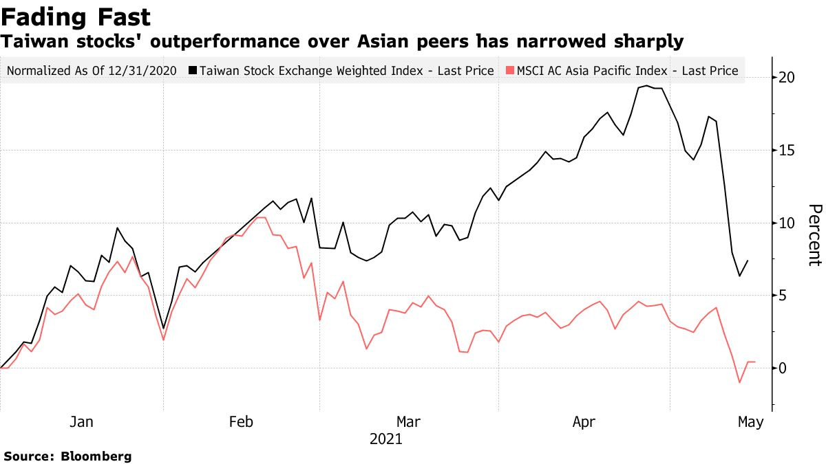 Taiwan stocks' outperformance over Asian peers has narrowed sharply