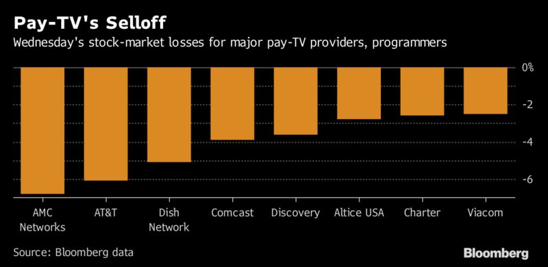 Pay-TV Companies Are in Crisis Mode – WSI Breaking News