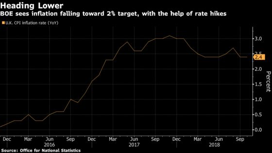 U.K. Inflation Unexpectedly Stays at 2.4% as Food Costs Fall