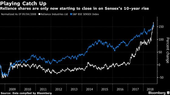 Top-Performing Reliance Is Shaking Off Past Decade's Slumber