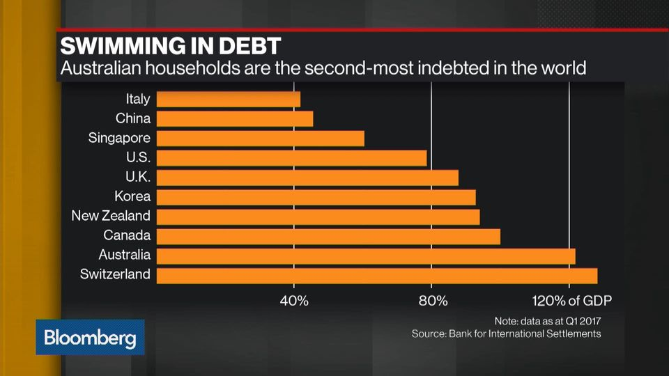 The Party Is Over For Australia S 5 6 Trillion Housing Frenzy Bloomberg