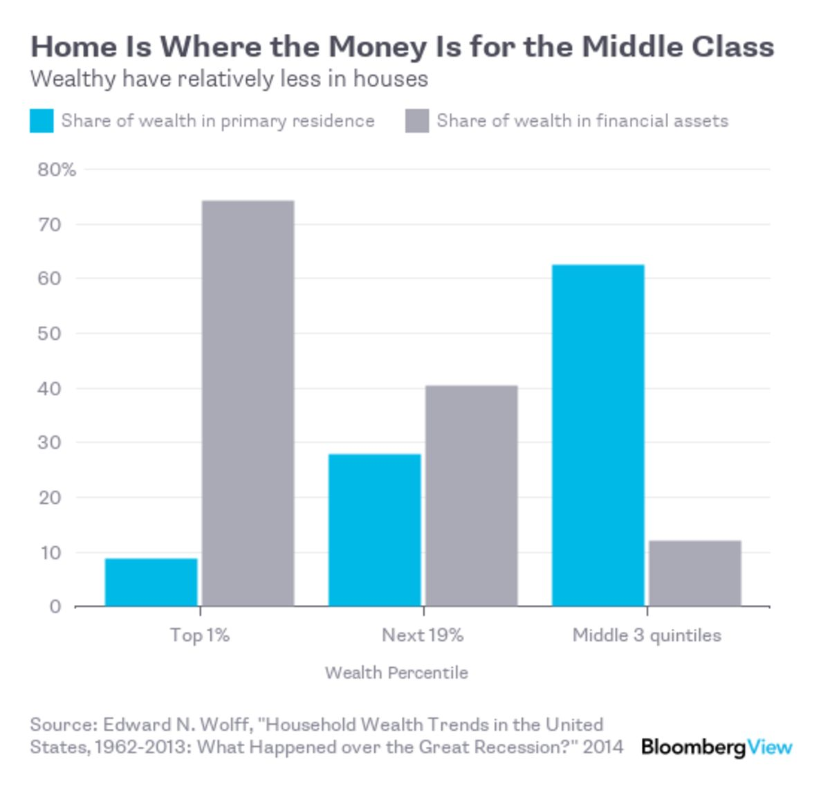 How the Top 1% Keeps Getting Richer