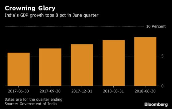 India Posts World-Beating Growth to Shrug Off Trade War Fears