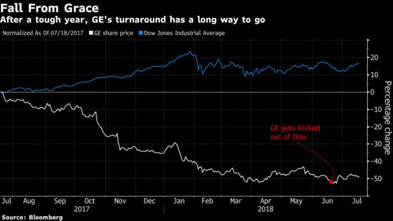 GE Investors Looking for Calm This Quarter After Painful Slide