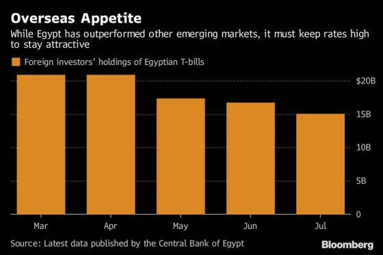 Pleasing Investors Is Getting Expensive for IMF-Backed Egypt