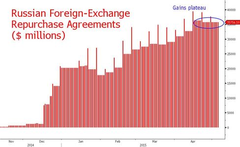 Russian FX repos
