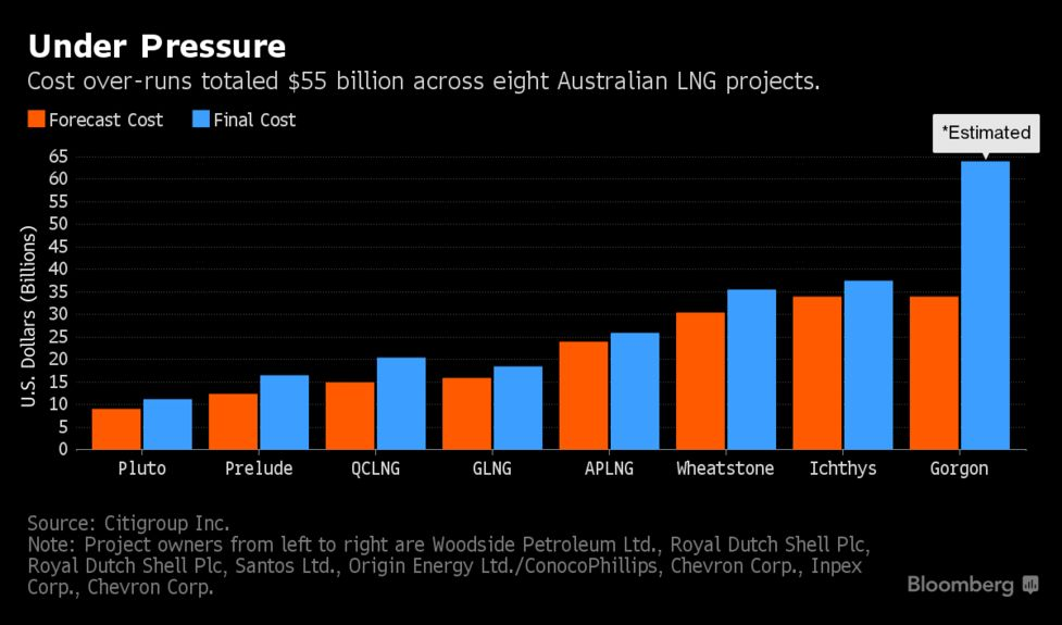 Australia Gas Firms Locked in Legal Battles After $200 Billion Spree