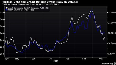 Yield on 2-Year Government Bonds (RH), 5-Year CDS (LH)