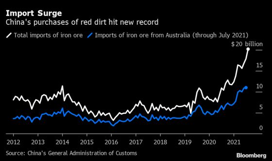 China's Iron Ore Imports Hit Record in Boost to Australia