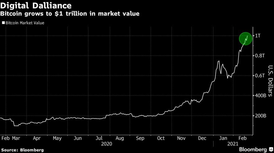 Bitcoin grows to $1 trillion in market value
