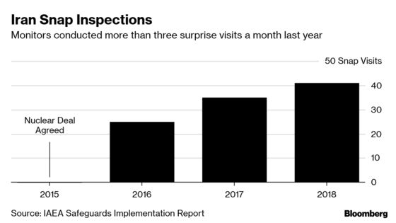 Iran Snap Nuclear Inspections Jump as Tensions With U.S. Rise