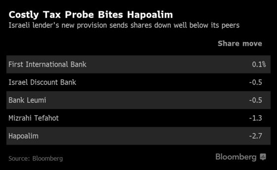 Hapoalim Sets Aside Another $246 Million for U.S. Tax Probe