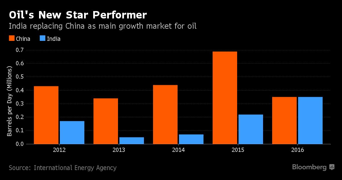 Нефтяные новости