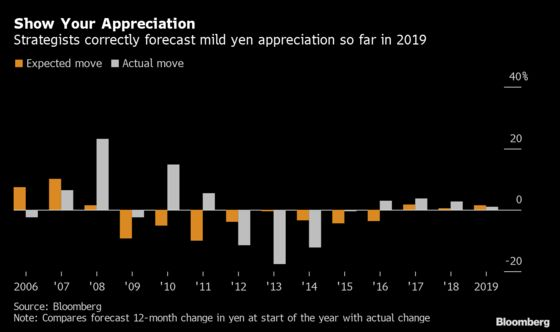 Yen Forecasters Nail It With Most Accurate Call in Years