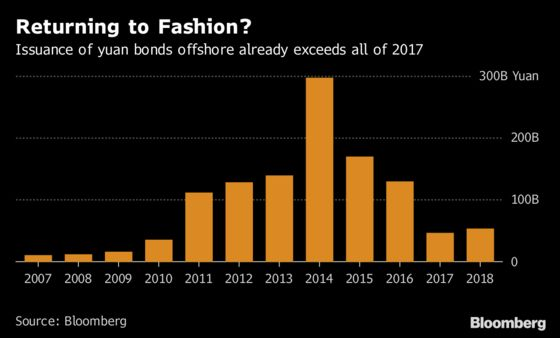 China's Debt Crackdown Helps Revive Flagging Dim Sum Market