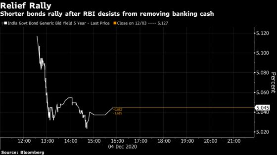 India's RBI Vows Easy Money as Long as Needed to Aid Growth
