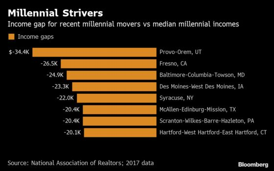 Where U.S. Millennials Are Moving to Most