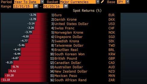 World Currency Ranker - year to date