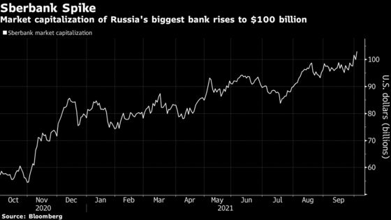 Sberbank Joins $100 Billion Club, Boosted by Booming Mortgages