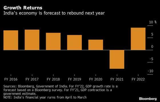 India's Huge Borrowing Binge Puts RBI in Focus: Decision Guide
