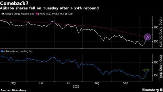 Alibaba Scores 24% Winning Streak as Low Valuation Lures Buyers