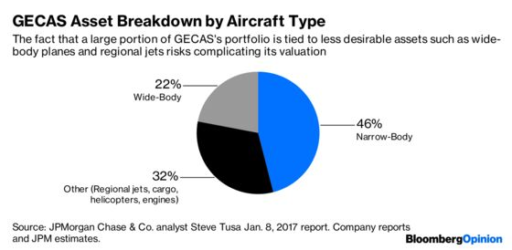 GE Should Engage With Everyone on Asset Sales