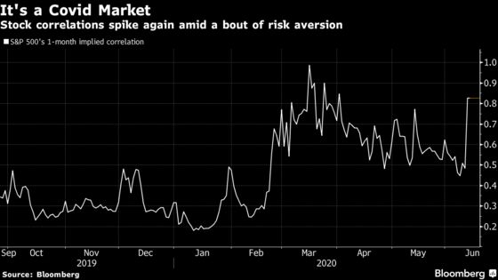 Stock Pickers Are Failing to Beat the Whiplashed Pandemic Market
