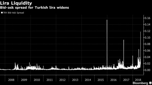 Нисколиквидната турска лира
