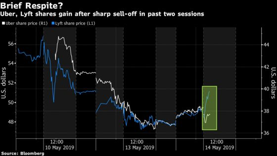 Uber, Lyft Stock Reprieve May Not Last Long, Analysts Warn