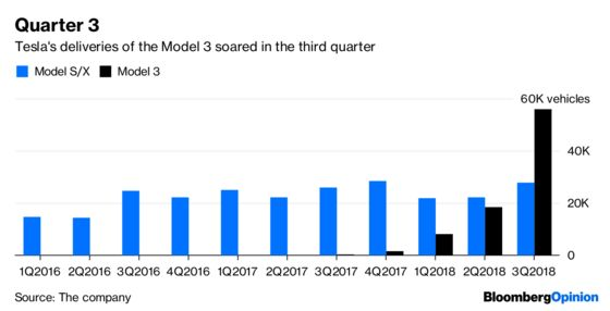 Tesla's Numbers Keep the Drama Alive