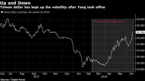 Taiwan Central Bank Seen Holding Rates as Trade War Escalates