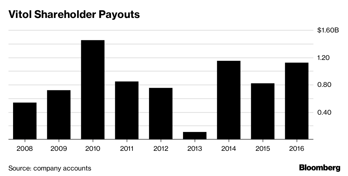 Top Oil Trader Vitol Paid $1 12 Billion to Shareholders in