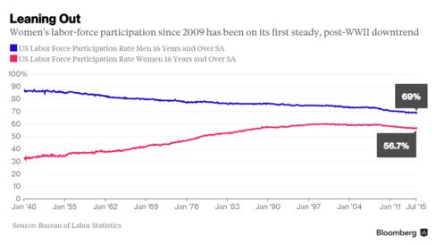 Women's labor-force participation since 2009 has been on its first steady, post-WWII downtrend