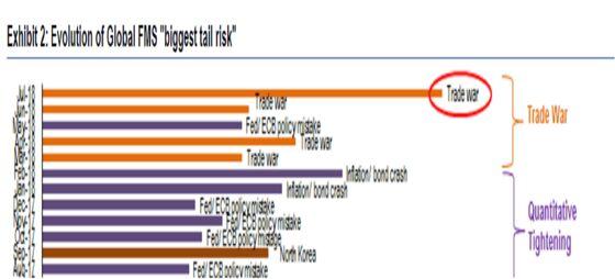 Investors With $542 Billion Fret Biggest Risk Since Euro Crisis