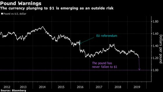 Pound Falling to Parity Is an Idea That's Starting to Take Hold