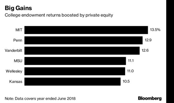 University of Pennsylvania Gains 12.9% Fueled by Private Equity