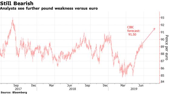 Analysts see further pound weakness versus euro