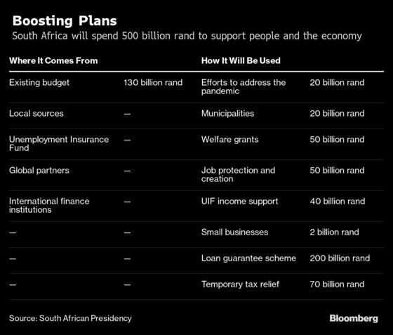 South Africa Sets $26 Billion Plan to Save Virus-Hit Economy