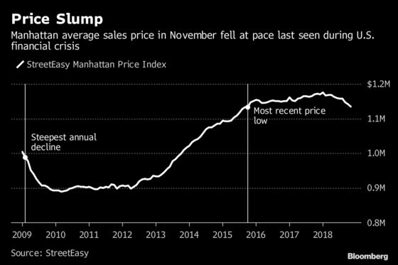 Mounting Inventory Pulls Manhattan Home Prices Near 3-Year Low