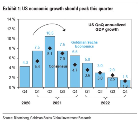 Roaring Reopening Trade Threatened With Boom Nearing Peak