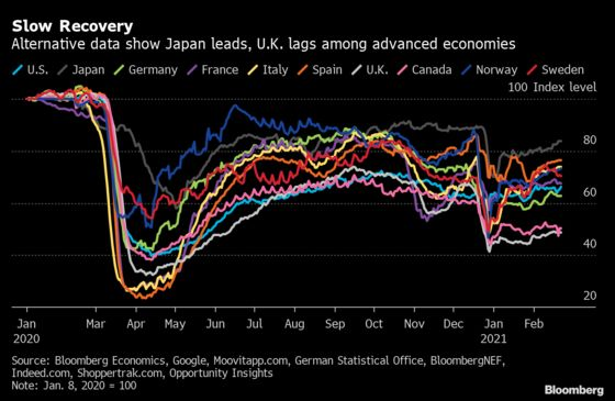 Alternative Data Show Japan Leads Recovery, U.K. Lags