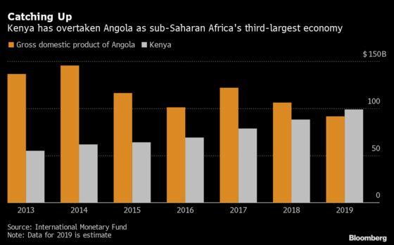 Kenya Tops Angola as Sub-Saharan Africa's No. 3 Economy