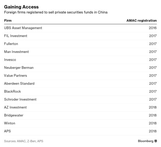 BlackRock Goes High Tech, Low Fee With First Onshore China Fund